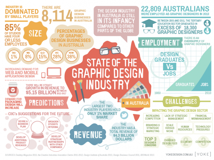 State of the Australian graphic design industry infographic by Yoke