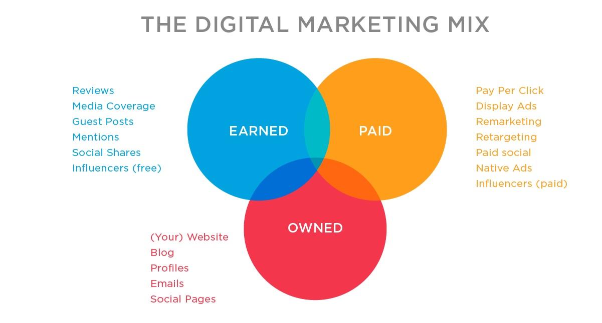 Content Strategy Venn Diagram