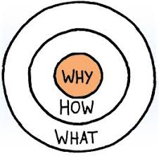 Start With Why graph by Simon Sinek