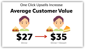 One Click Upsell Infographic
