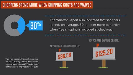 eCommerve infographic