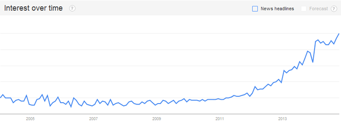 Number of searches for content marketing over time
