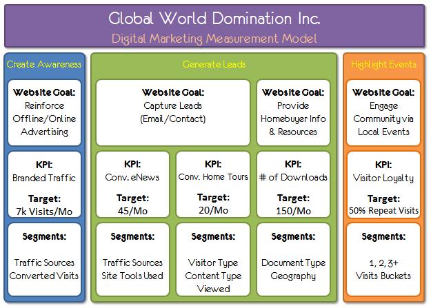 Avinash Kaushik's Digital Marketing Measurement Model