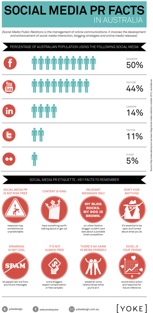 Social media public relations infographic