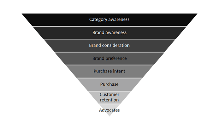 Stages of the buying funnel by Sean Jackson