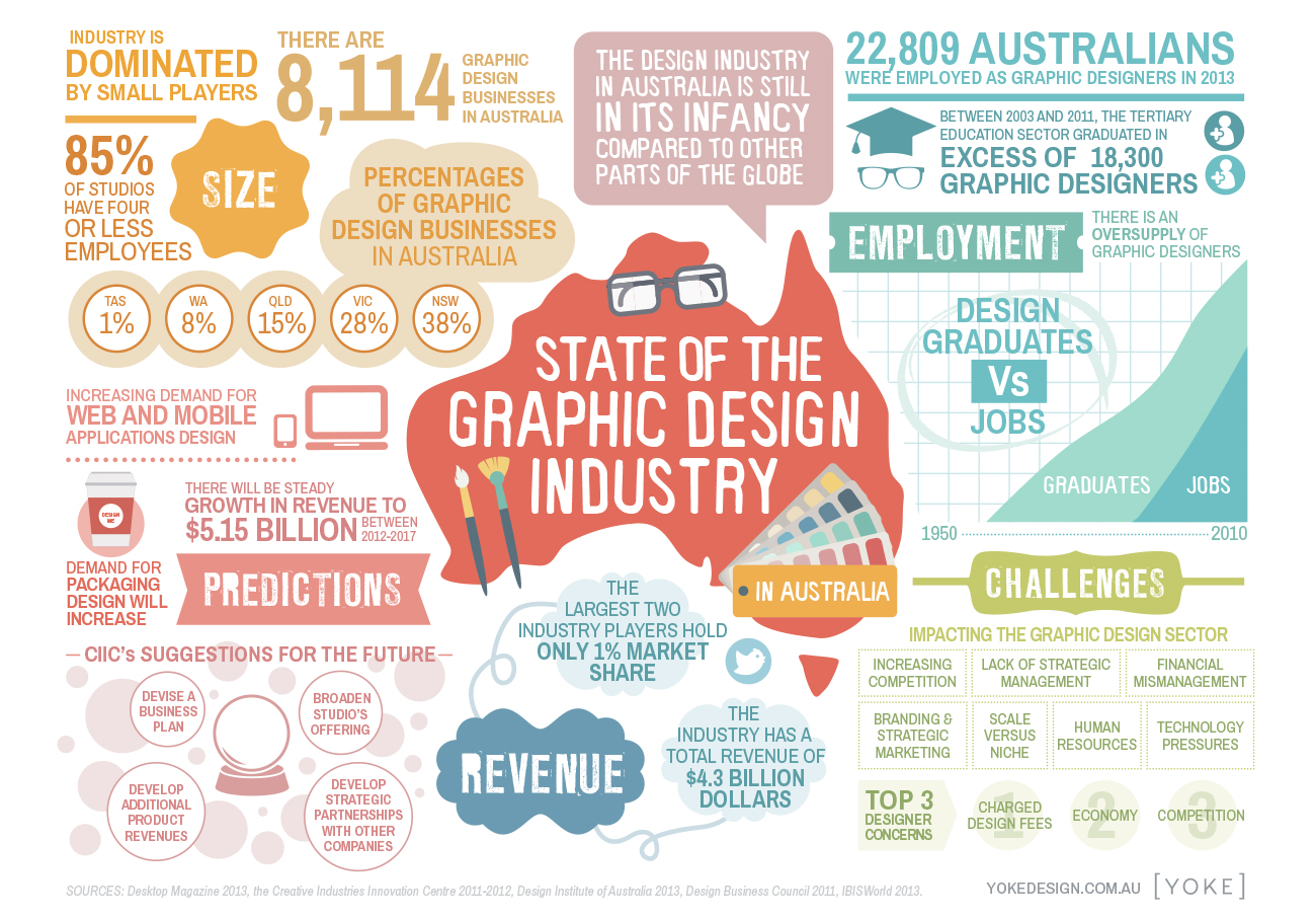 state of the graphic design industry in australia [infographic]