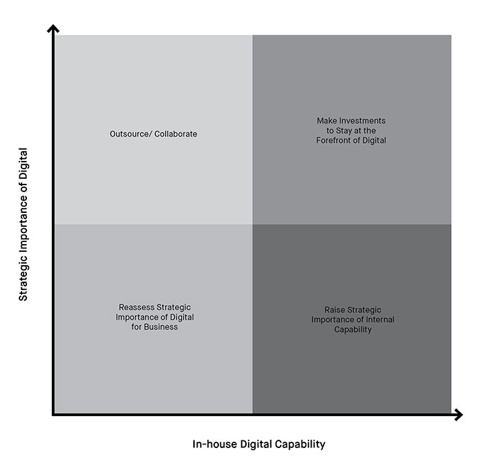 Decision Matrix for Digital Strategy Implementation