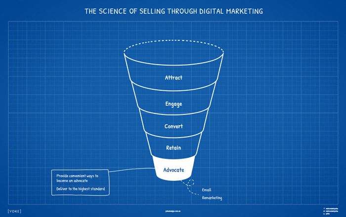Digital Marketing Strategy Cheatsheet to Online Sales - Advocate Stage