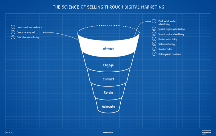 Digital Marketing Strategy Cheatsheet to Online Sales - Attract Stage