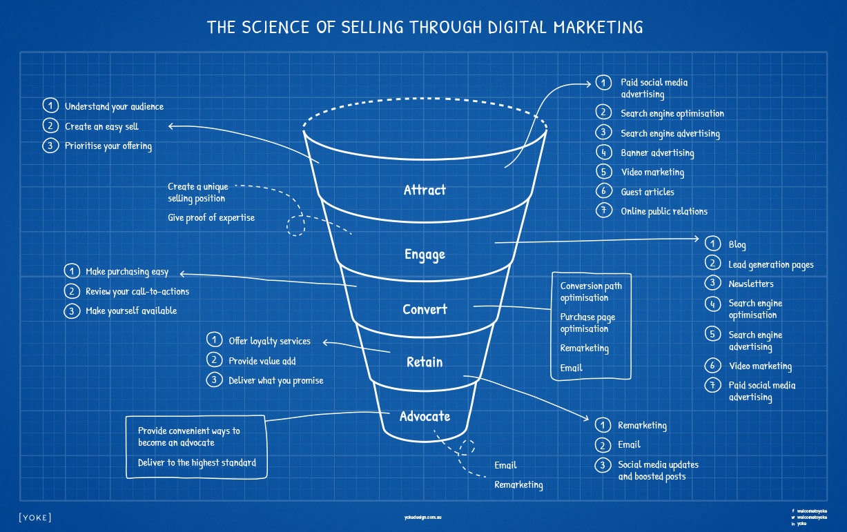 The Science of Digital Marketing for Service Based Businesses
