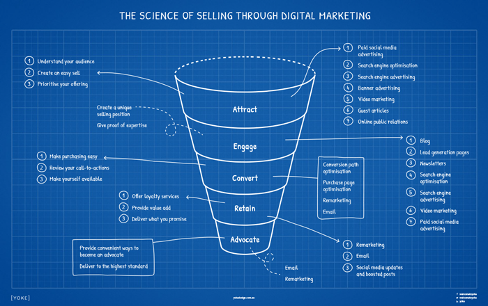 Digital Marketing Strategy Cheatsheet to Online Sales for Service Based Businesses