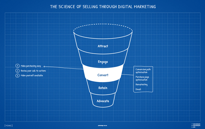 Digital Marketing Strategy Cheatsheet to Online Sales - Convert Stage