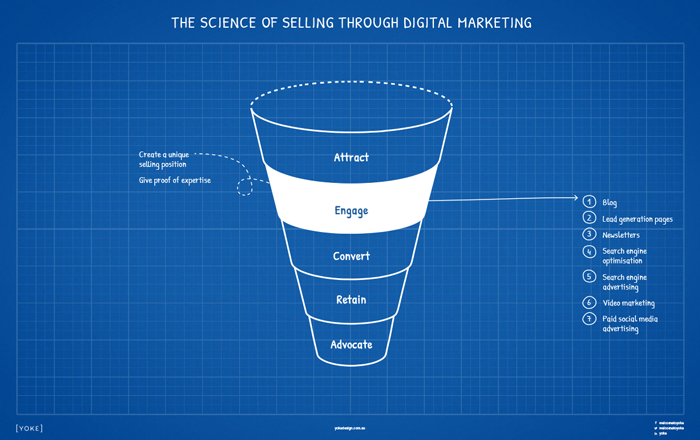 Digital Marketing Strategy Cheatsheet to Online Sales - Engage Stage