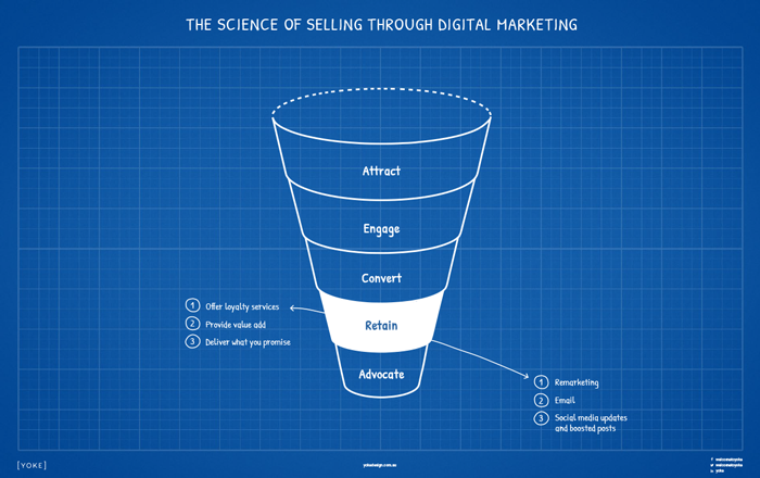 Digital Marketing Strategy Cheatsheet to Online Sales - Retain Stage
